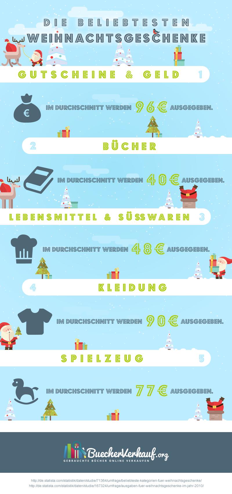 Weihnachtsgeschenke Infografik
